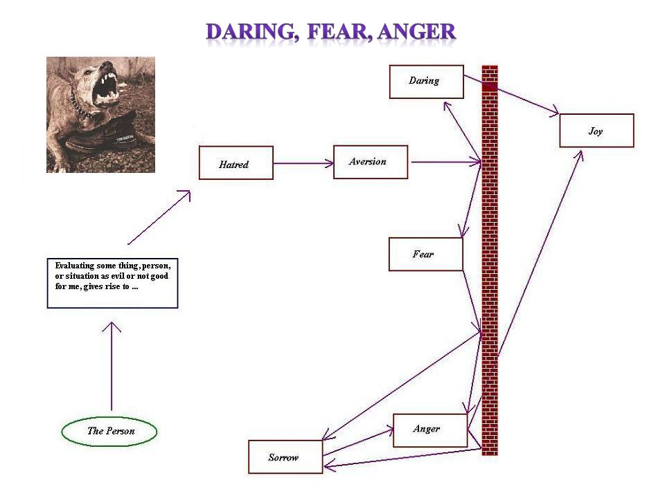 Daring, Fear, anger