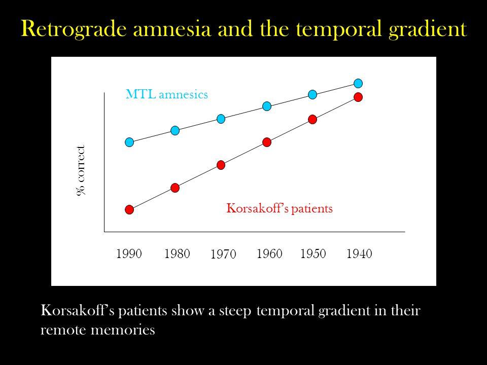 Retrograde amnesia and the temporal gradient