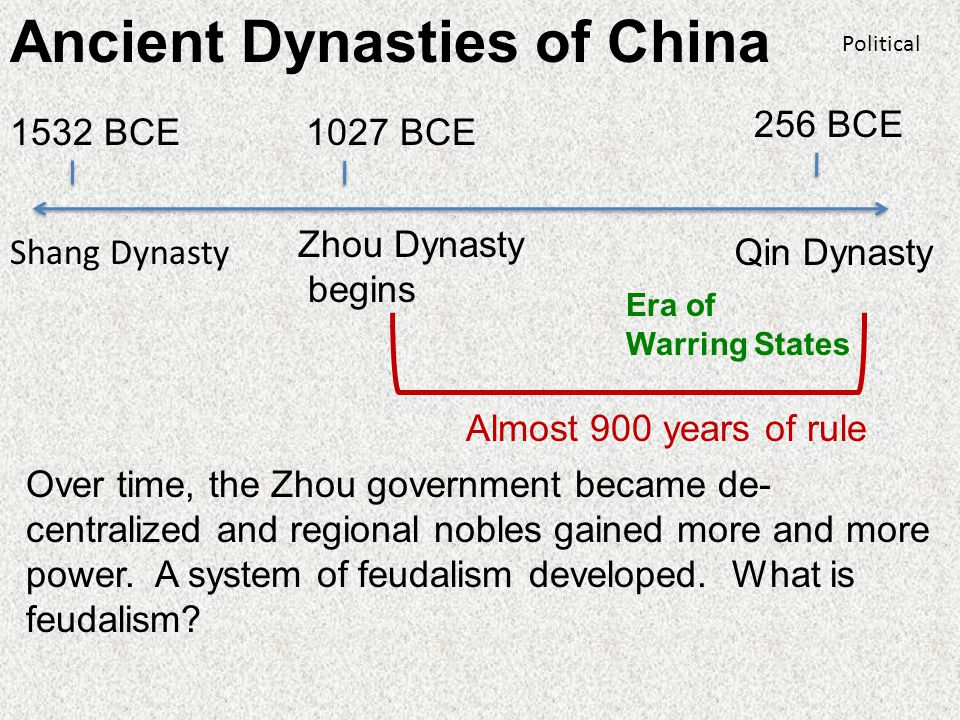 Ancient Dynasties of China