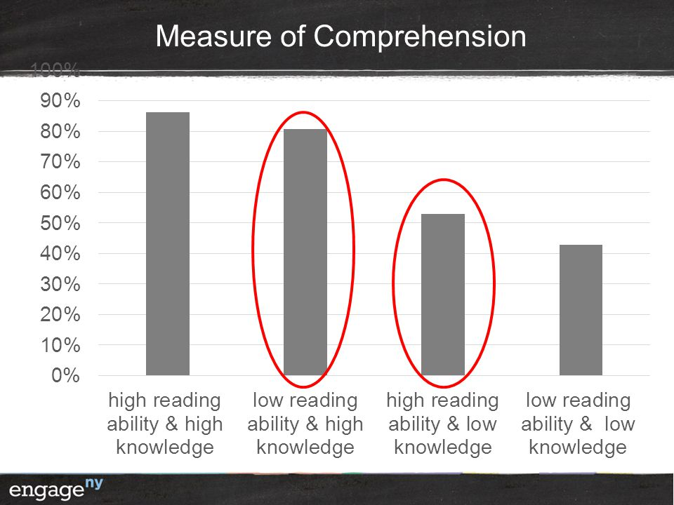 After they predict percentages, show them this slide and give them a minute to take it in. They should notice that the low reading ability students with high knowledge (the jocks ) outperformed the high reading ability students with low knowledge (the nerds ). In addition there is little difference between the two high knowledge groups and the two low knowledge groups.