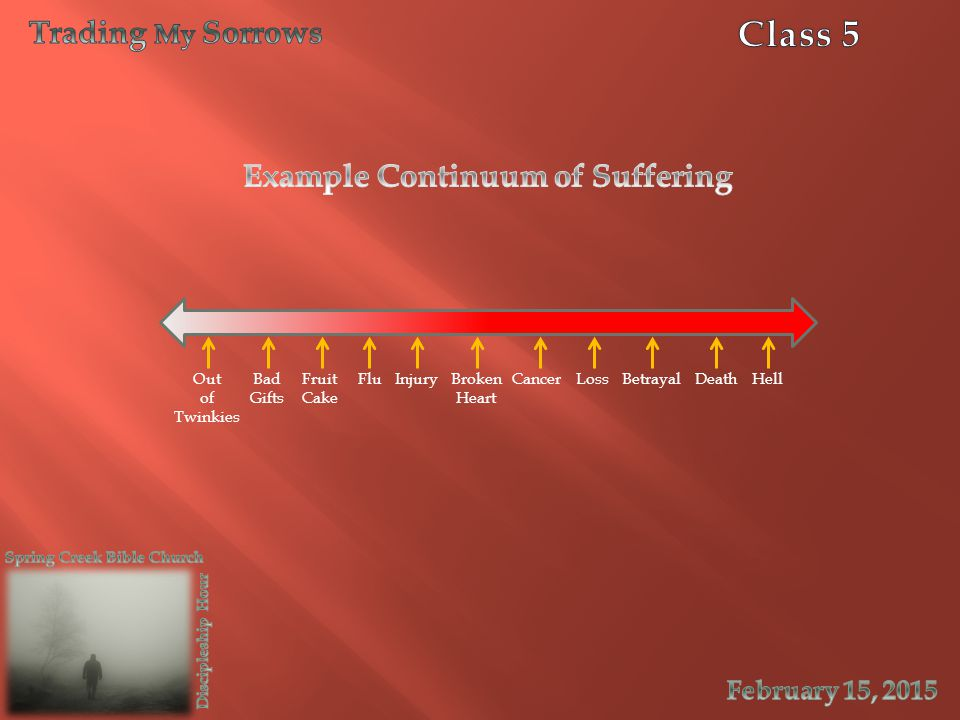 Example Continuum of Suffering