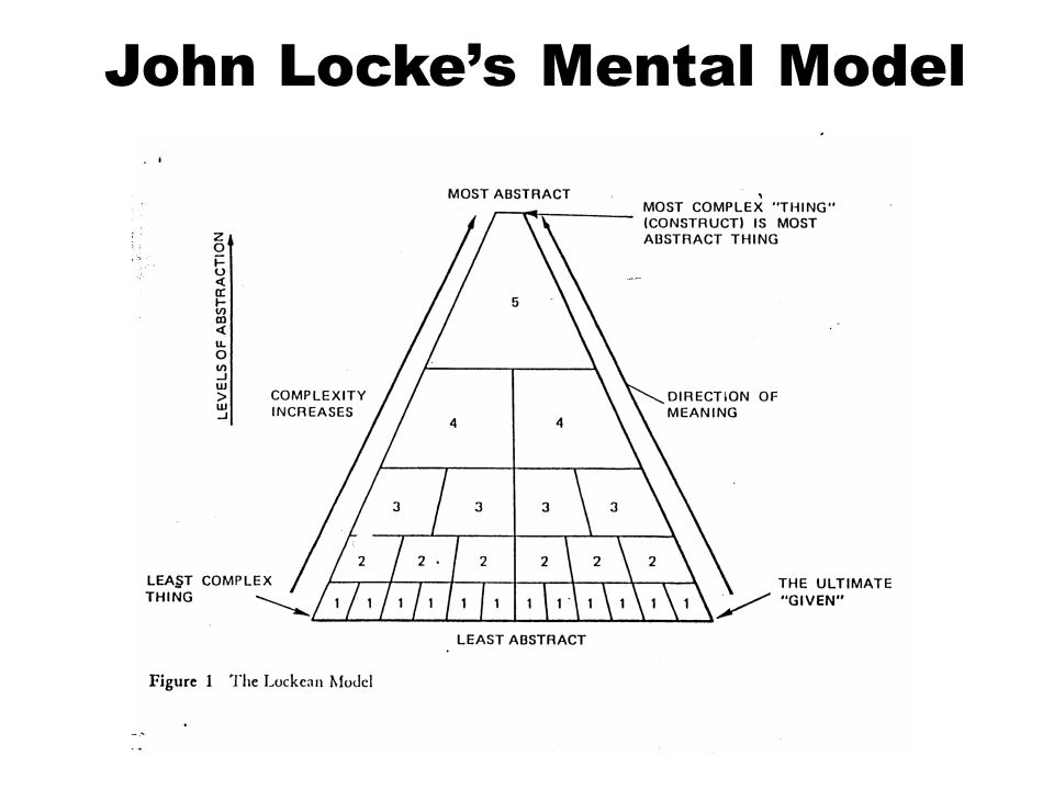 John Locke's Mental Model