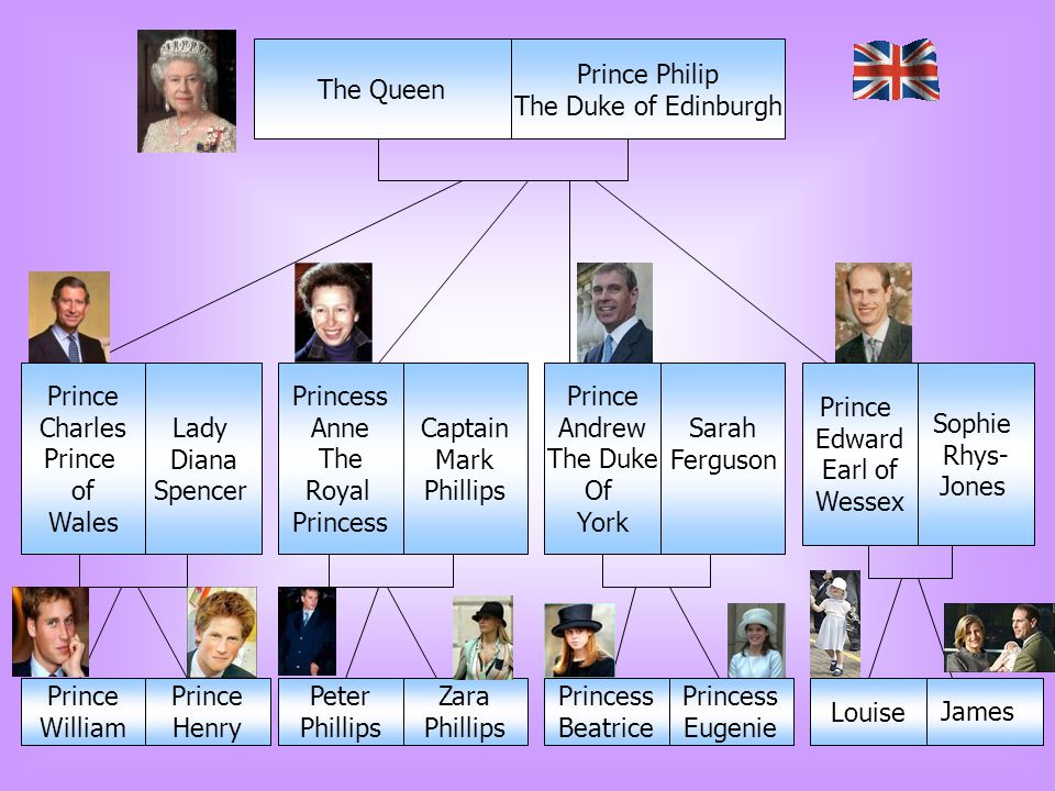 The Queen Prince Philip. The Duke of Edinburgh. Prince. Charles. of. Wales. Lady. Diana. Spencer.