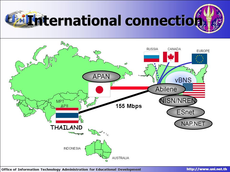 International connection