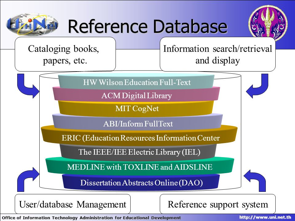 Reference Database Cataloging books, papers, etc.