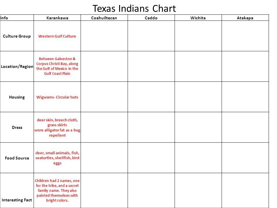 Texas Indians Chart Info Karankawa Coahuiltecan Caddo Wichita Atakapa