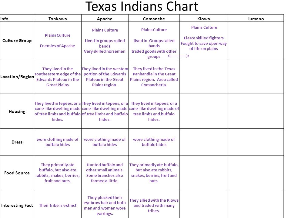Texas Indians Chart Info Tonkawa Apache Comanche Kiowa Jumano