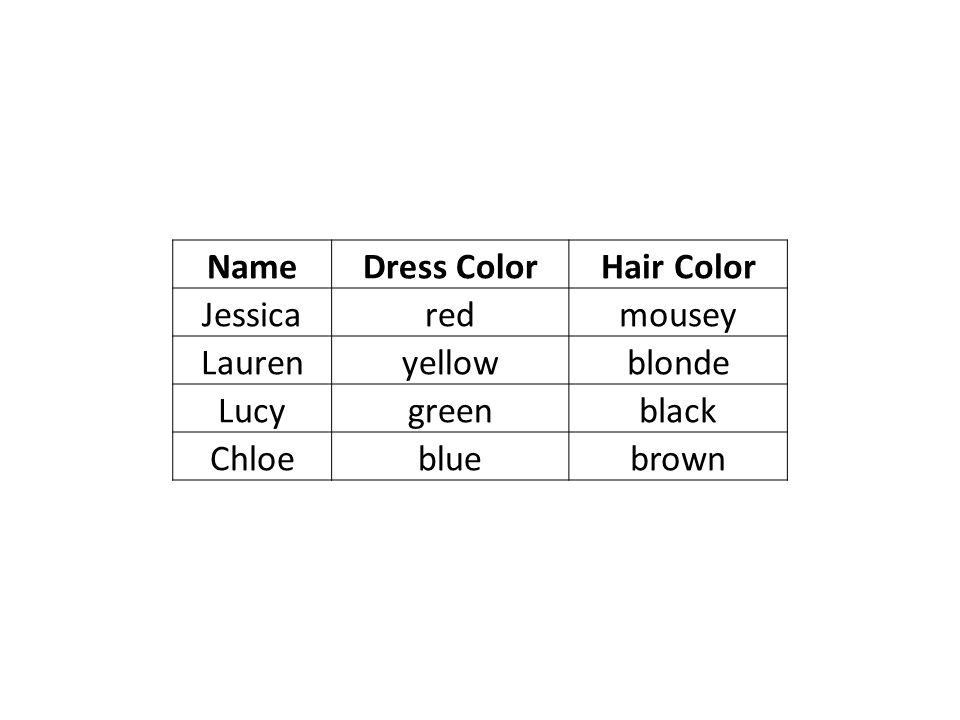 Name Dress Color. Hair Color. Jessica. red. mousey. Lauren. yellow. blonde. Lucy. green. black.