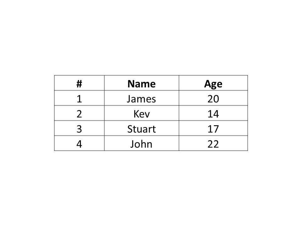 # Name Age 1 James 20 2 Kev 14 3 Stuart 17 4 John 22