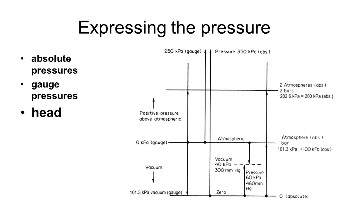 Expressing the pressure