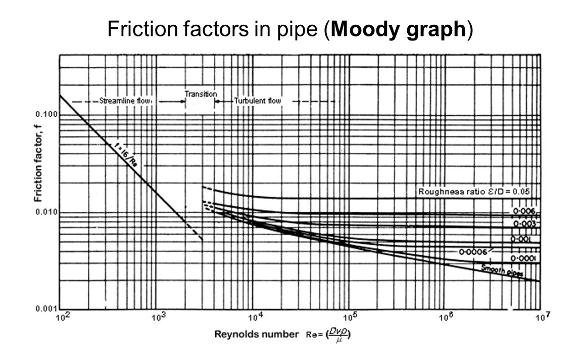 Friction factors in pipe (Moody graph)