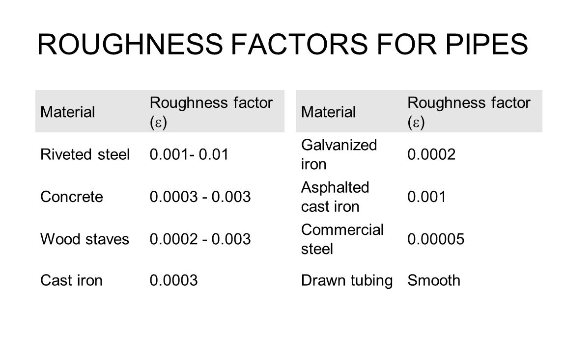ROUGHNESS FACTORS FOR PIPES