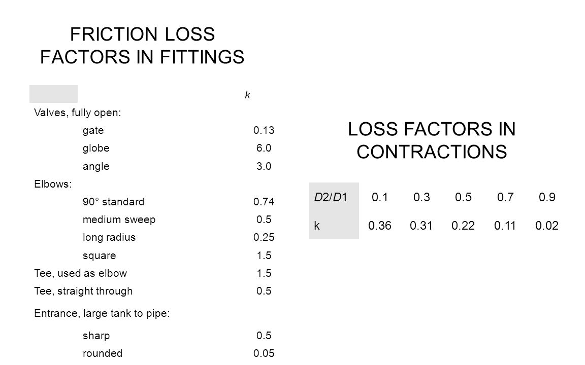 FRICTION LOSS FACTORS IN FITTINGS