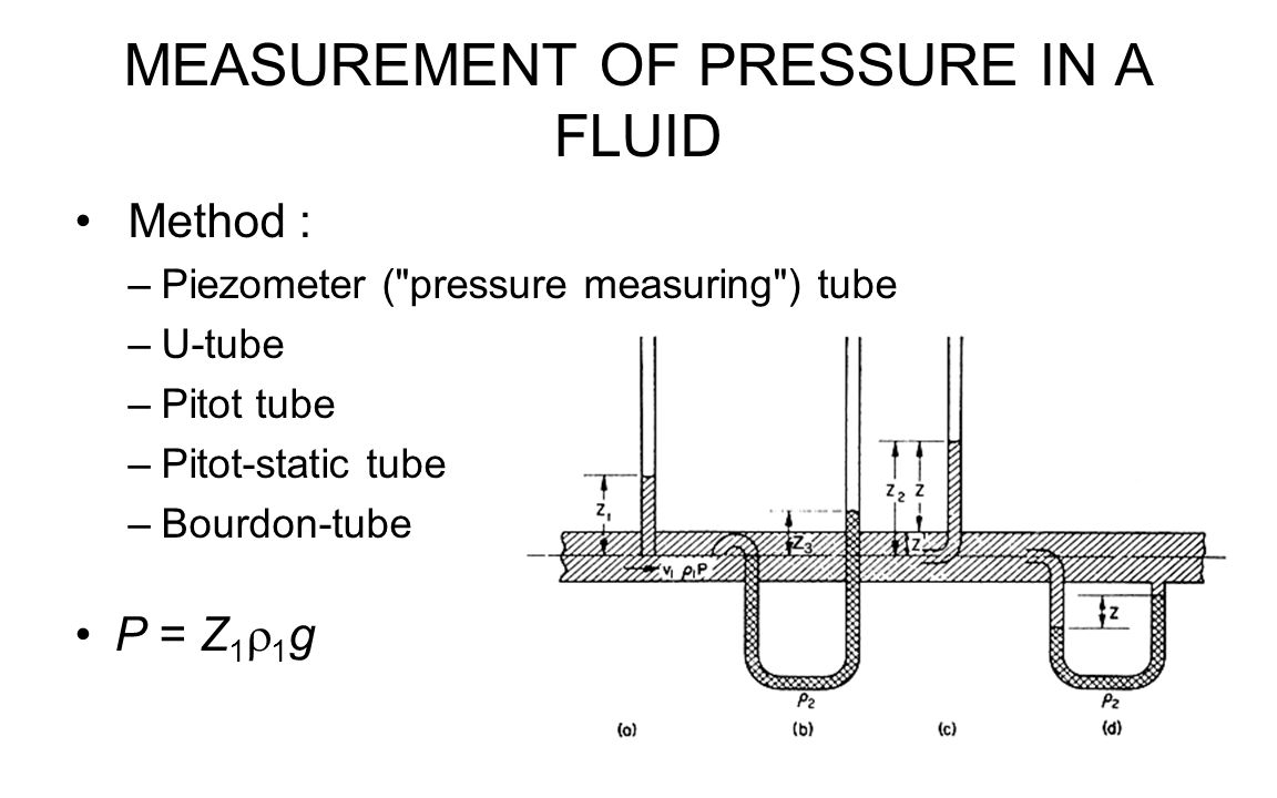MEASUREMENT OF PRESSURE IN A FLUID