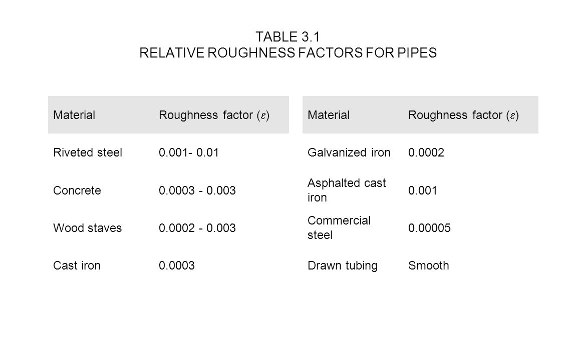 TABLE 3.1 RELATIVE ROUGHNESS FACTORS FOR PIPES