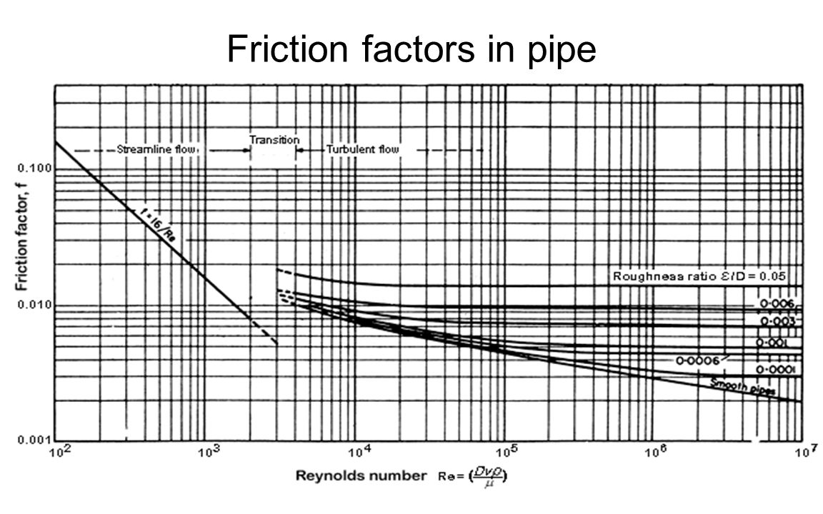 Friction factors in pipe