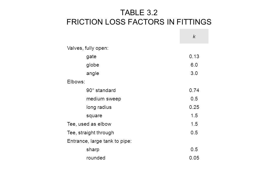 TABLE 3.2 FRICTION LOSS FACTORS IN FITTINGS