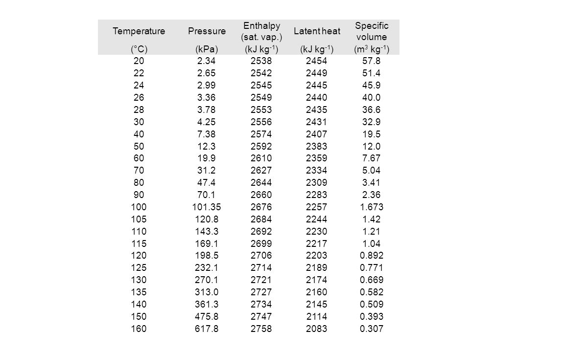 Temperature Pressure. Enthalpy (sat. vap.) Latent heat. Specific volume. (°C) (kPa) (kJ kg-1)