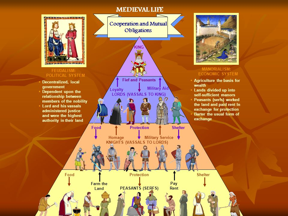 MEDIEVAL LIFE Cooperation and Mutual Obligations KING