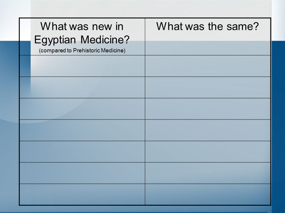 What was new in Egyptian Medicine What was the same