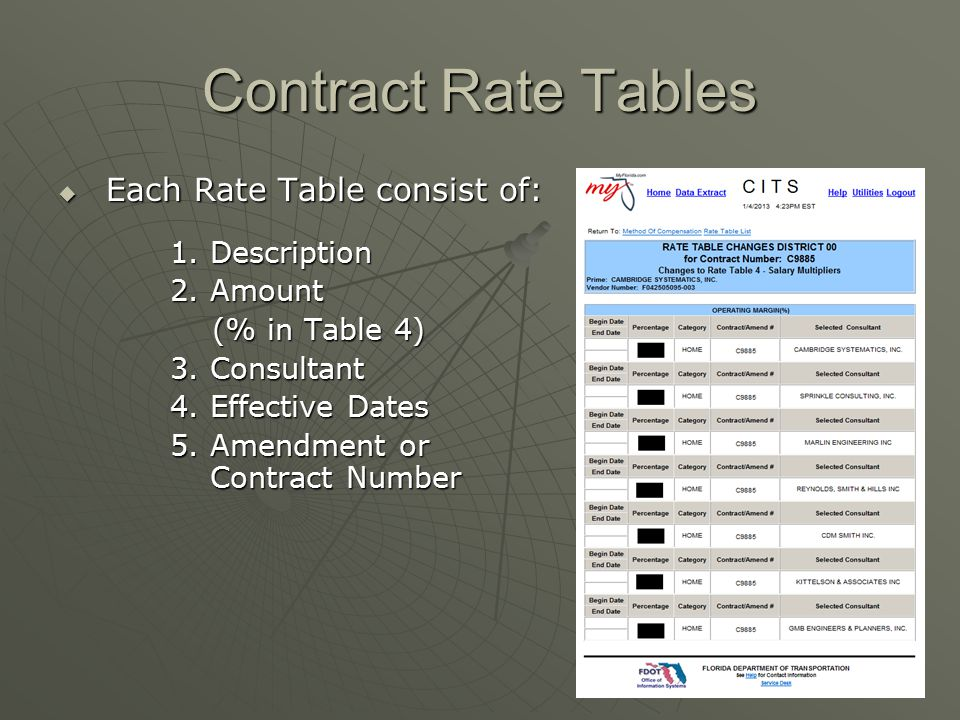 Contract Rate Tables Each Rate Table consist of: Description Amount