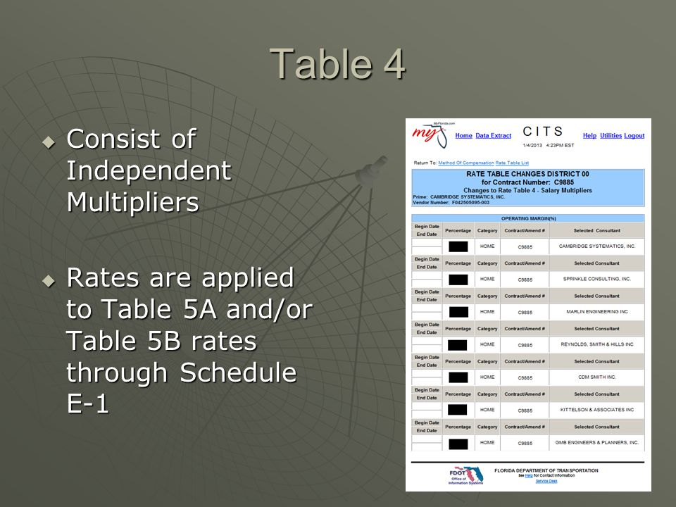 Table 4 Consist of Independent Multipliers