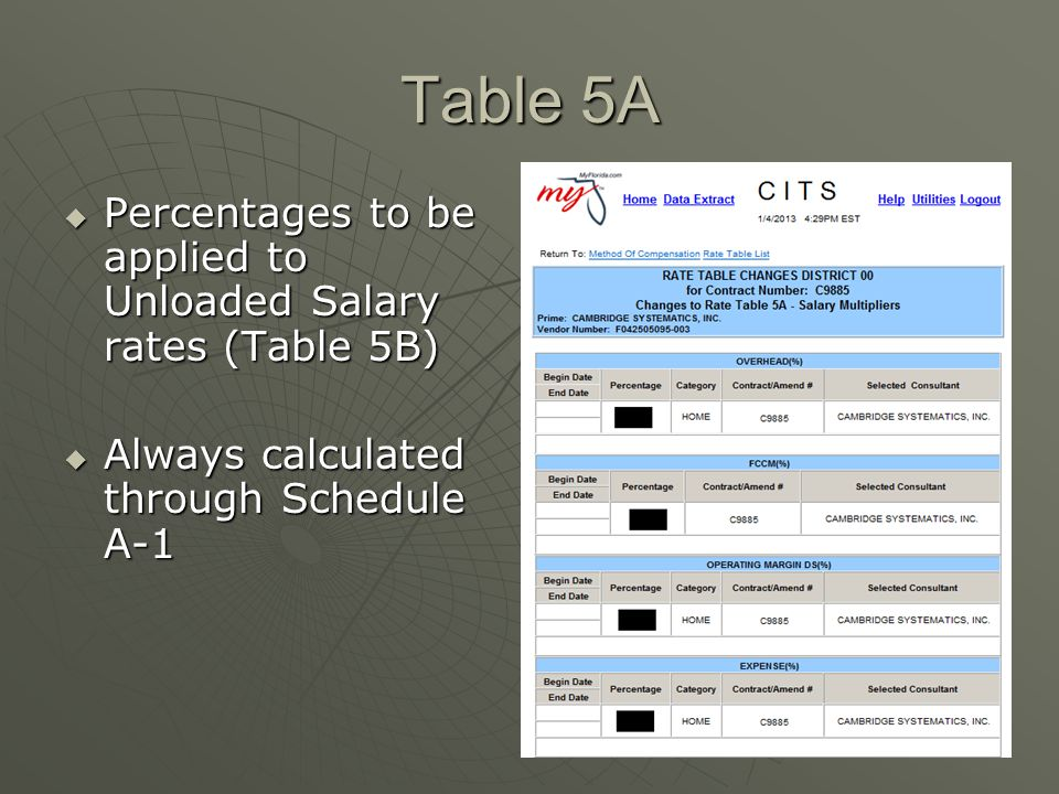 Table 5A Percentages to be applied to Unloaded Salary rates (Table 5B)