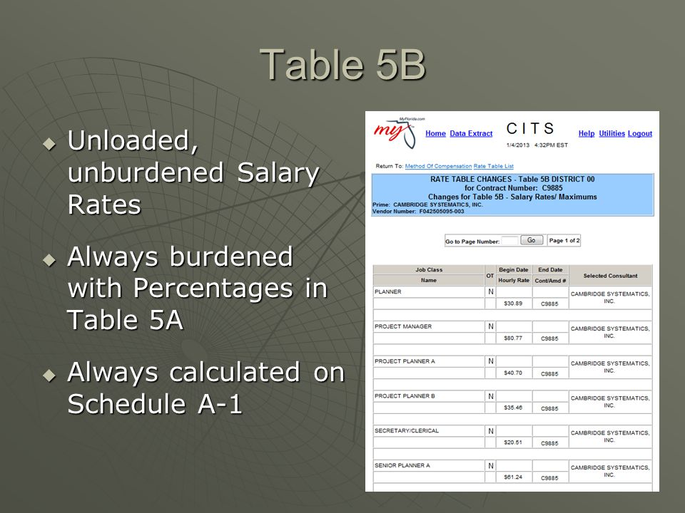 Table 5B Unloaded, unburdened Salary Rates