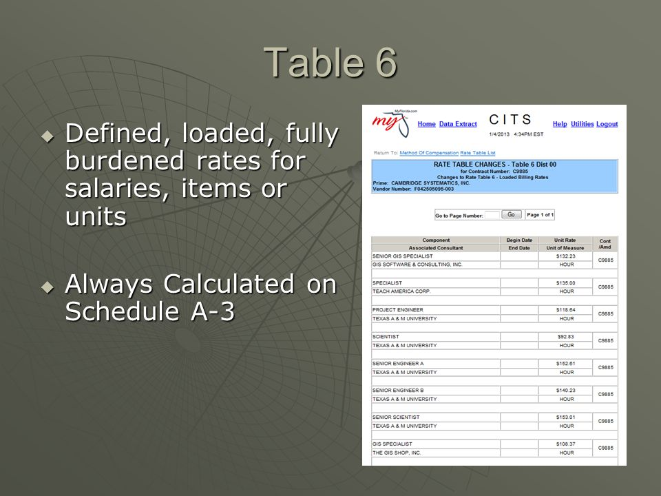Table 6 Defined, loaded, fully burdened rates for salaries, items or units.