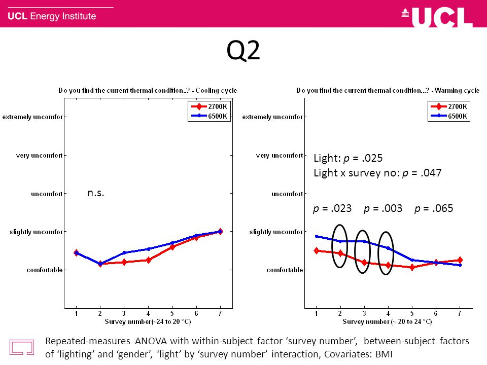 Q2 Light: p = .025 Light x survey no: p = .047 n.s.