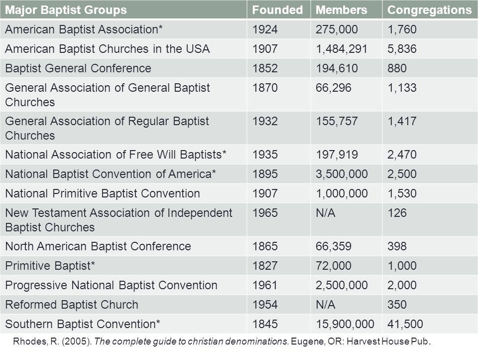 American Baptist Association* 1924 275,000 1,760