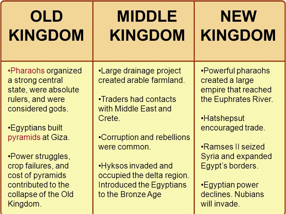 OLD KINGDOM KINGDOM NEW KINGDOM
