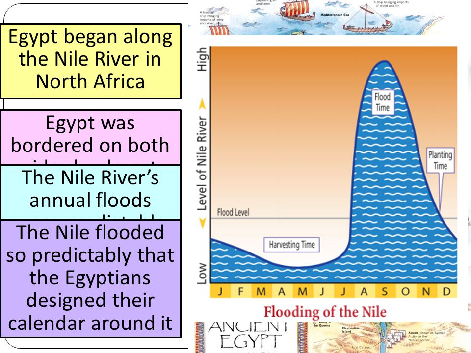 Egypt began along the Nile River in North Africa