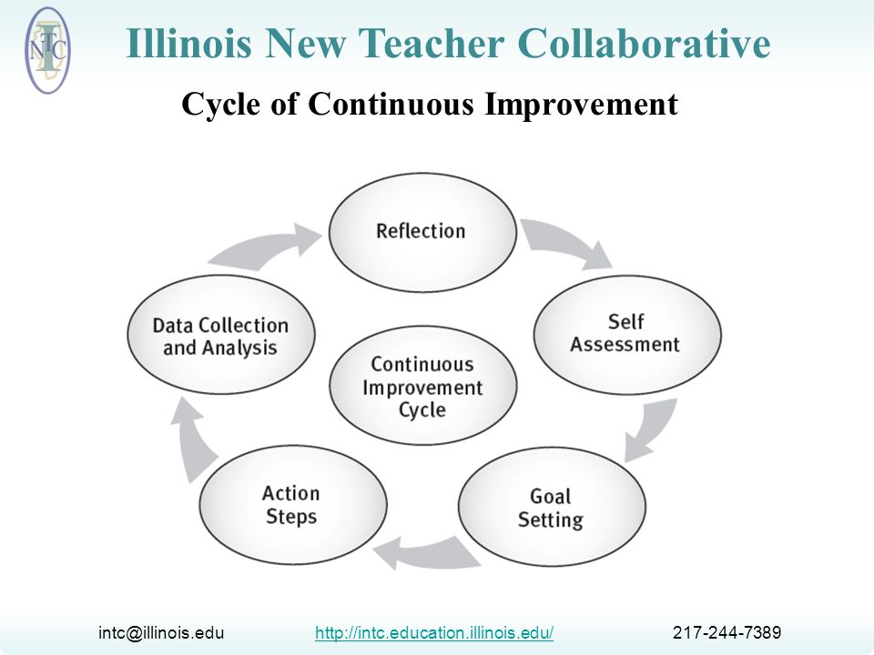 Cycle of Continuous Improvement