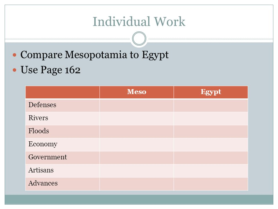 Individual Work Compare Mesopotamia to Egypt Use Page 162 Meso Egypt