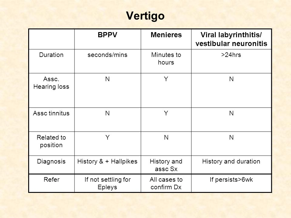 Viral labyrinthitis/ vestibular neuronitis
