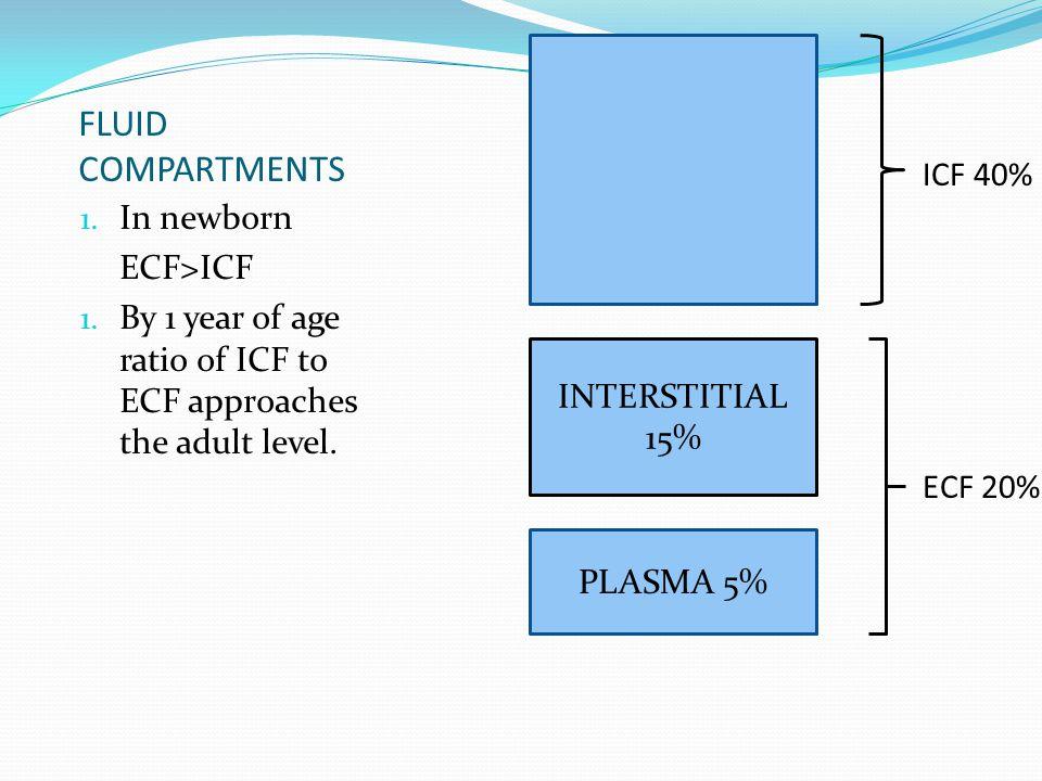 FLUID COMPARTMENTS ICF 40% In newborn ECF>ICF