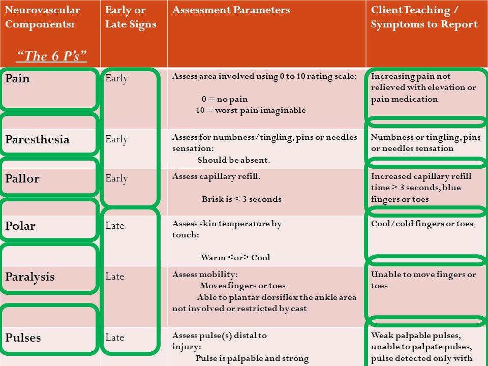 The 6 P's Pain Paresthesia Pallor Polar Paralysis Pulses