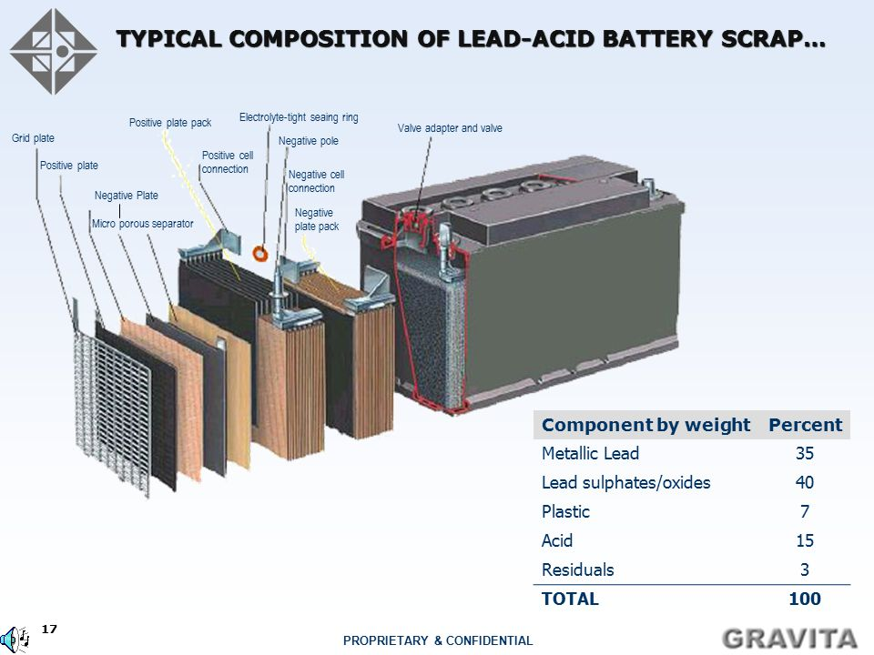 TYPICAL COMPOSITION OF LEAD-ACID BATTERY SCRAP…