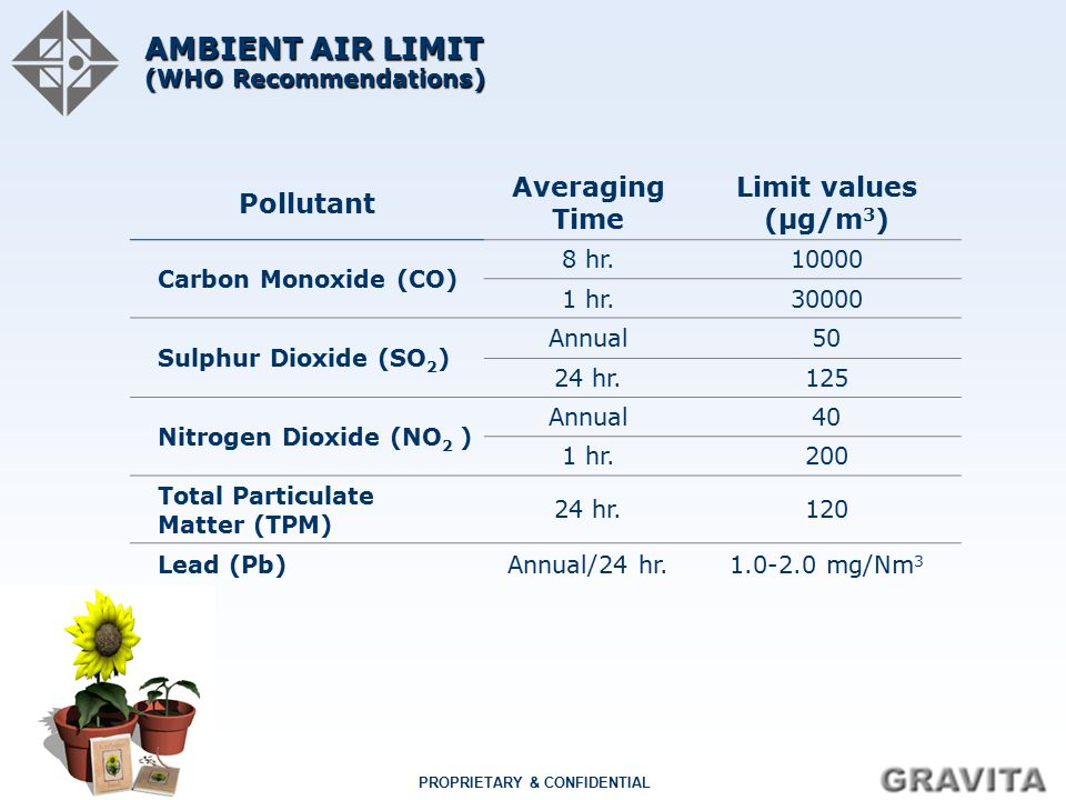 AMBIENT AIR LIMIT (WHO Recommendations)