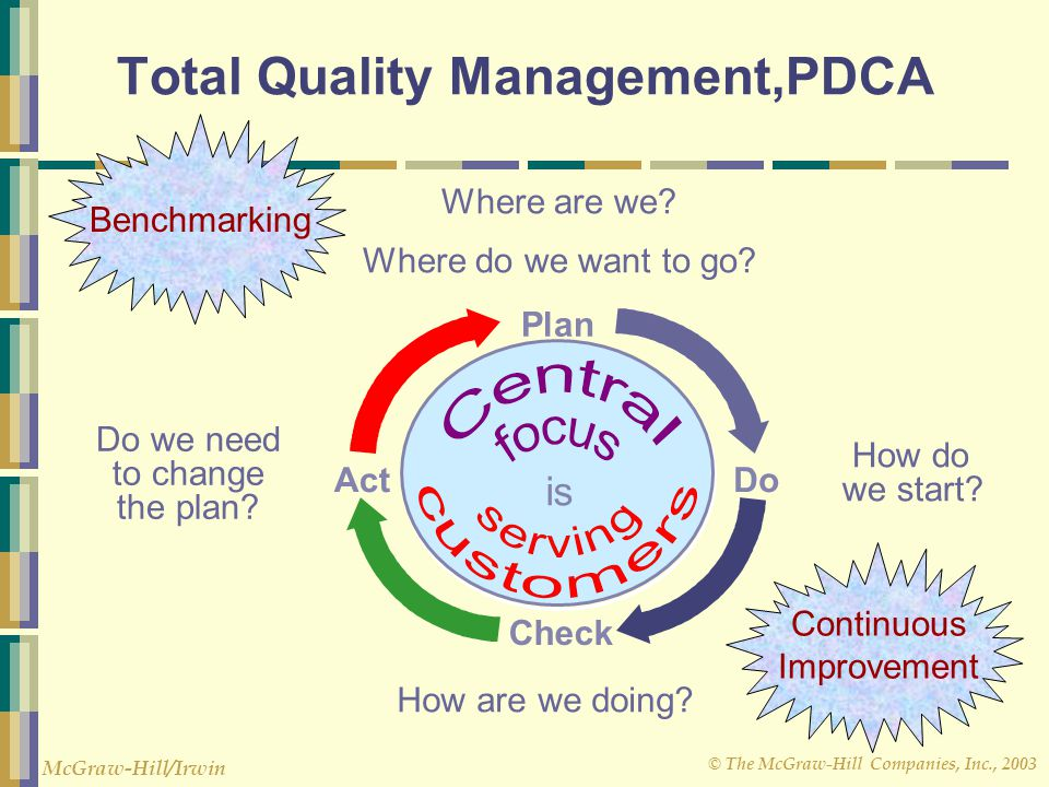 Total Quality Management,PDCA