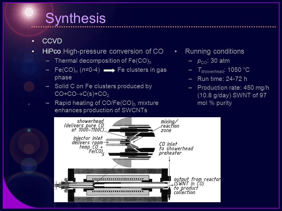 Synthesis CCVD HiPco High-pressure conversion of CO Running conditions