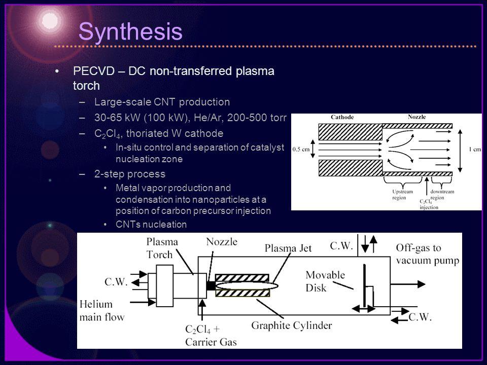 Synthesis PECVD – DC non-transferred plasma torch