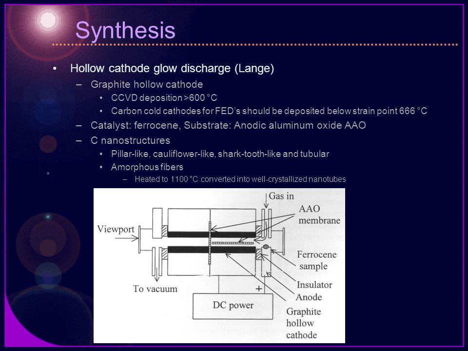 Synthesis Hollow cathode glow discharge (Lange)