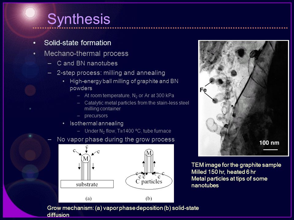 Synthesis Solid-state formation Mechano-thermal process