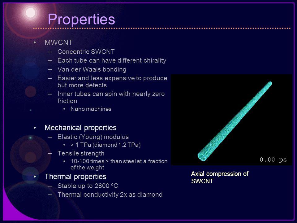 Properties MWCNT Mechanical properties Thermal properties