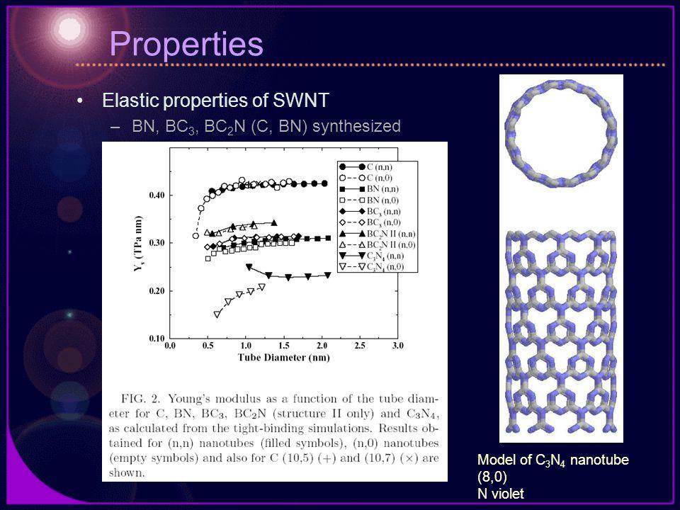 Properties Elastic properties of SWNT