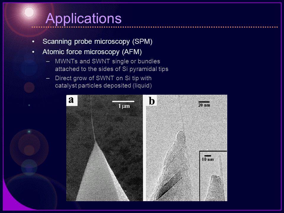 Applications Scanning probe microscopy (SPM)