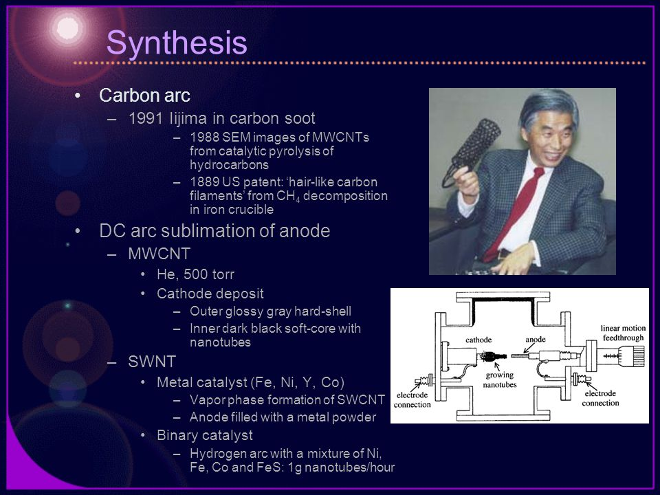 Synthesis Carbon arc DC arc sublimation of anode