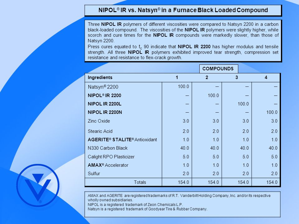 NIPOL® IR vs. Natsyn® in a Furnace Black Loaded Compound